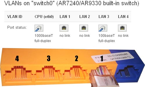 openwrt Network - Switch